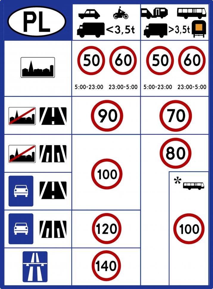 Znak_D-39._Ograniczenia_prędkości_w_Polsce_od_2011