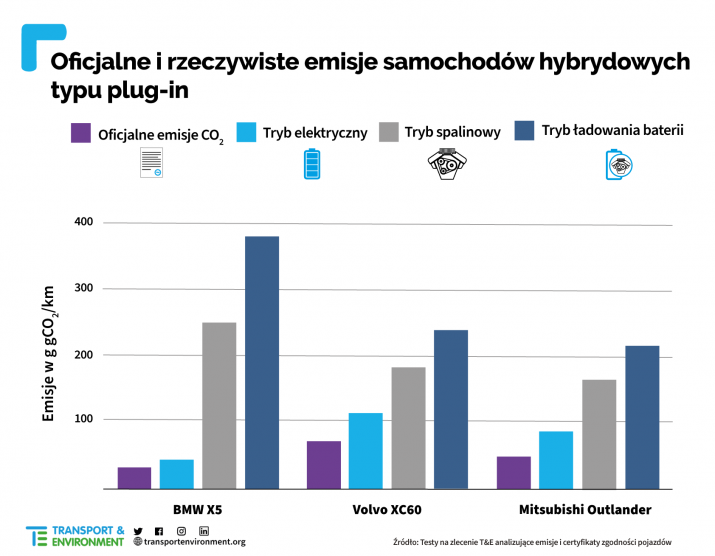 Real-PHEV-CO2-emissions-PL