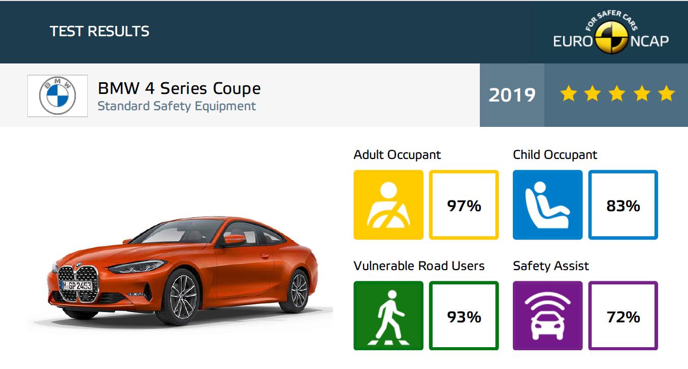 wyniki BMW serii 4 Coupe