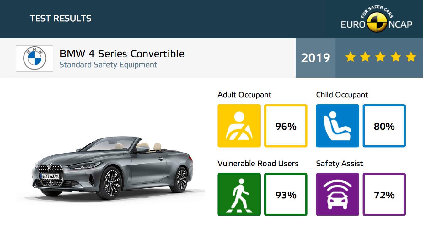 BMW seii 4 Cabriolet wyniki