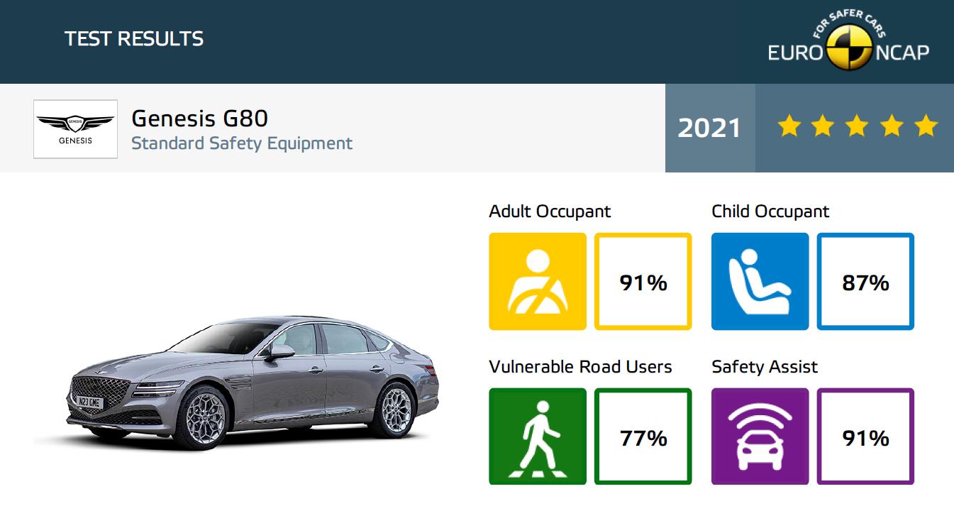 Genesis G80 wyniki