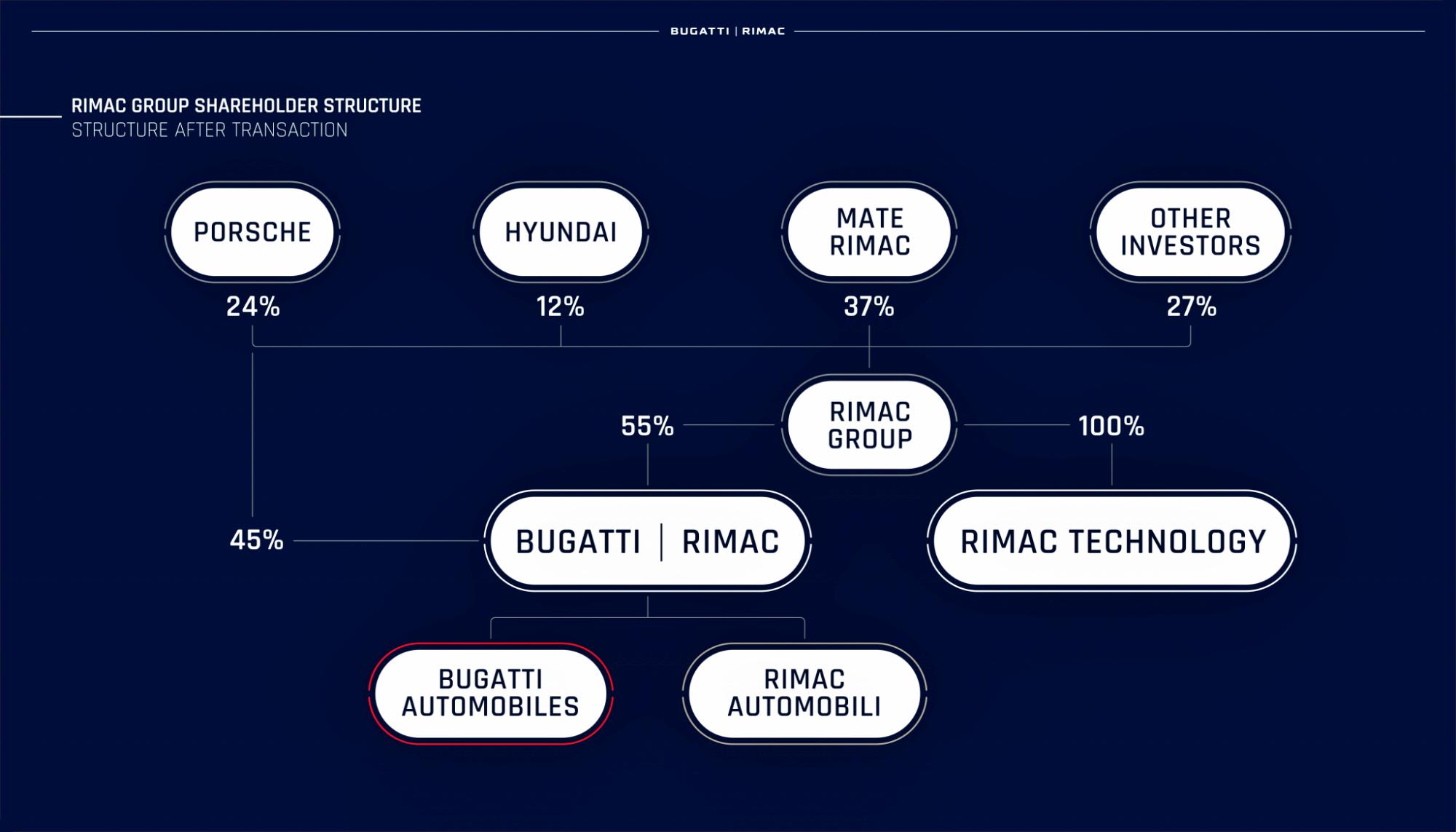 Bugatti Riimac struktura własności