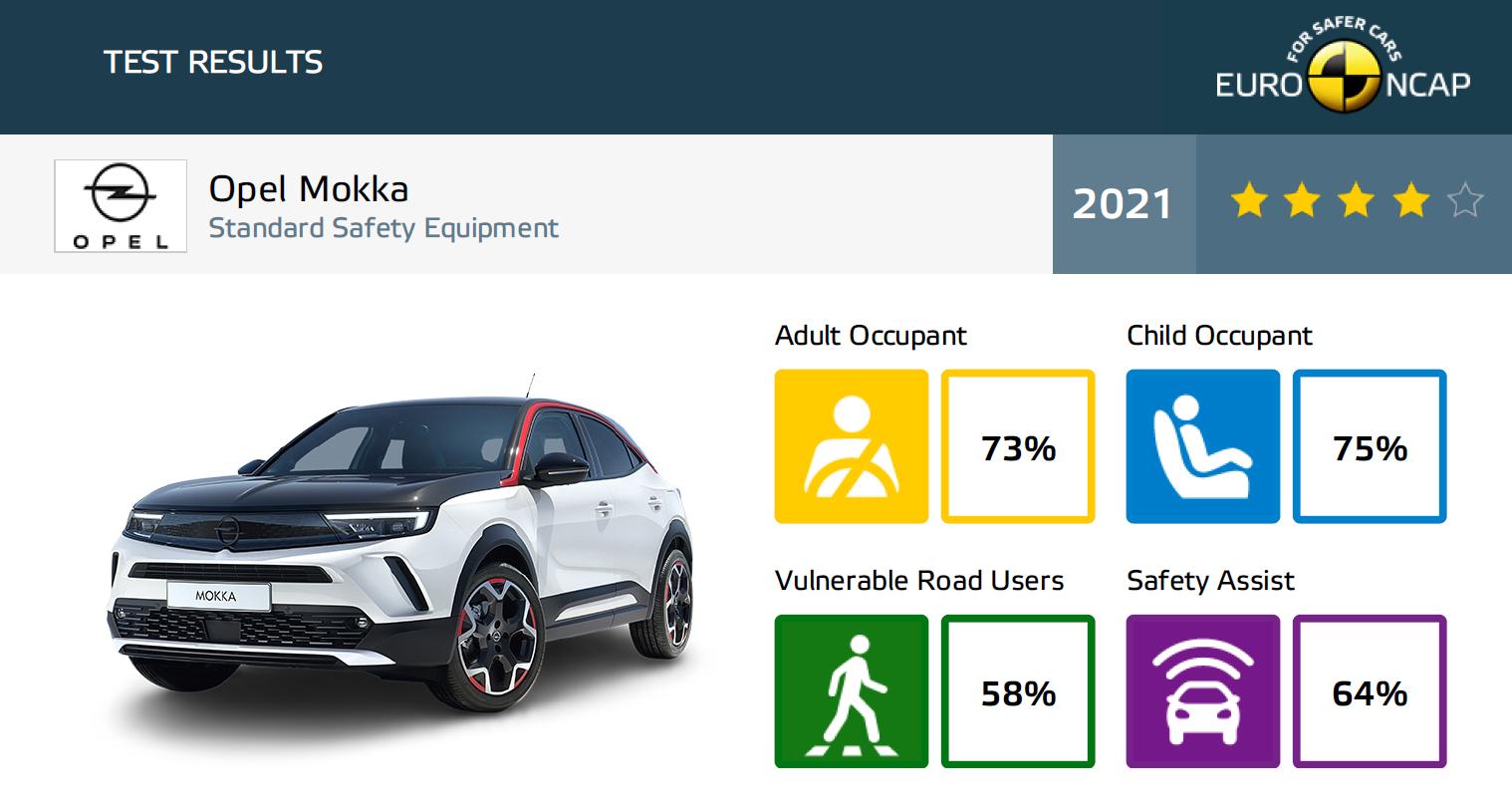 Opel Mokka wyniki Euro NCAP
