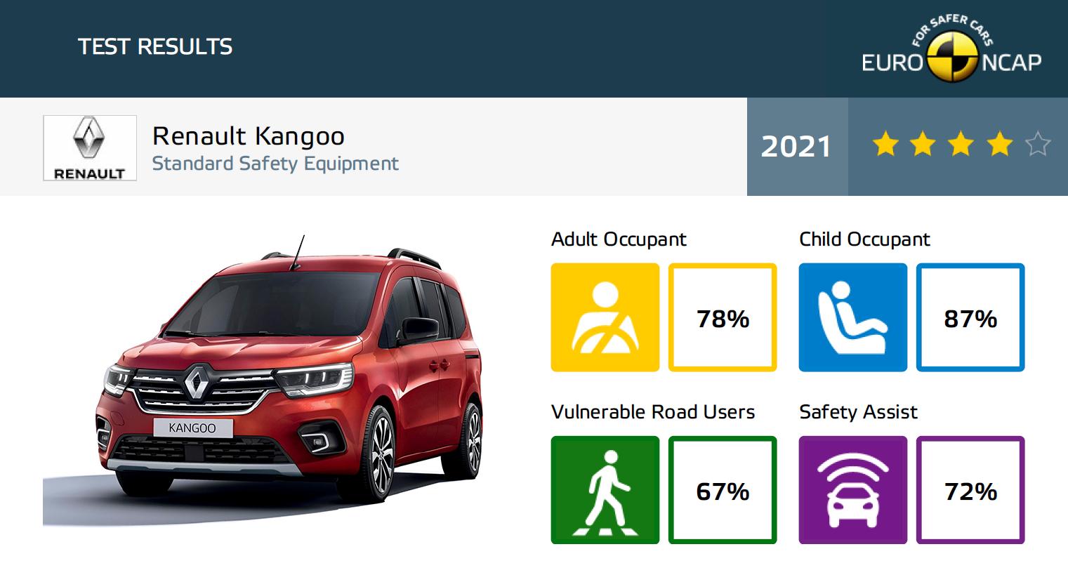 Renault Kangoo wyniki Euro NCAP